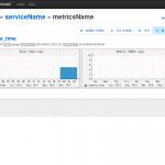 [CentOS]fluent と GrowthForecast を連携させてグラフを作ってみる #02