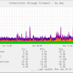 [firewalld]特定のIPアドレスを接続拒否する方法