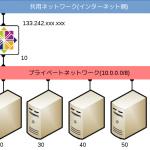 さくらのクラウドにCentOS7でVPNルーターを構築する