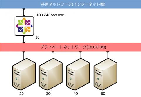 nwmap_centos_20150218