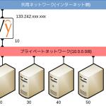 さくらのクラウドにVyOSでVPNルーターを構築する