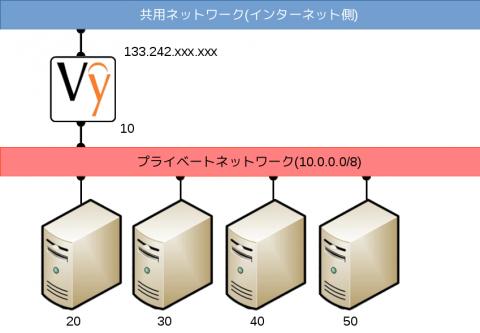 nwmap_vyos_20150218