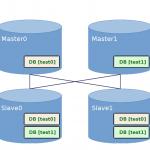 [MySQL5.7]マルチソースレプリケーション設定方法